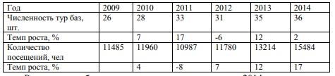 Таблица1 – Динамика числа и численности посещений туристических баз в Амурской области.