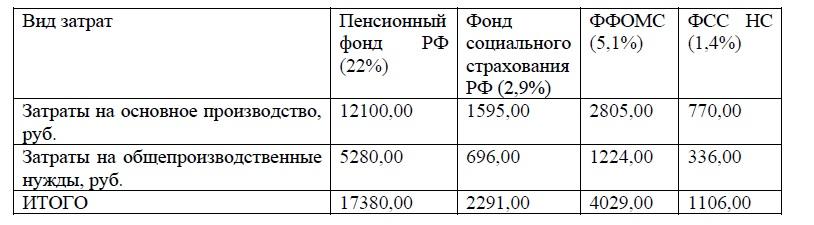 Начисление страховых взносов ООО «МПСМ – Вятка»