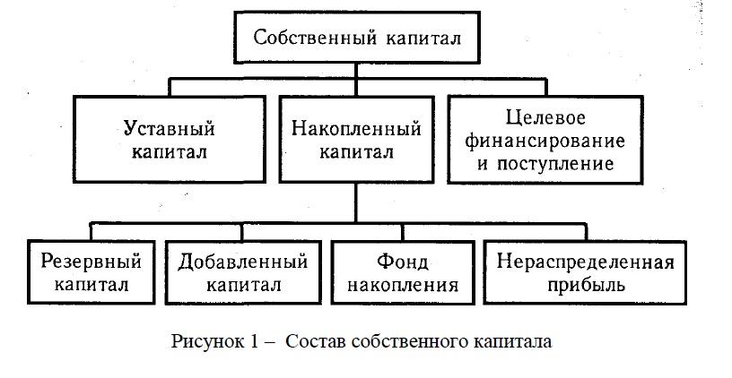 Состав собственного капитала