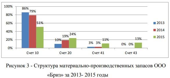 Структура материально-производственных запасов ООО «Бриз» за 2013- 2015 годы
