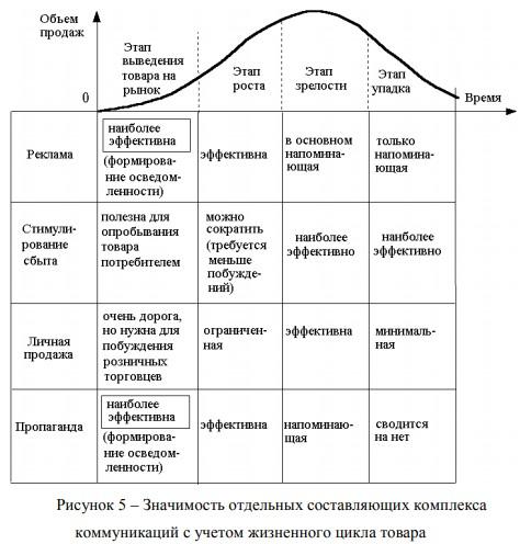 Значимость отдельных составляющих комплекса коммуникаций с учетом жизненного цикла товара Как