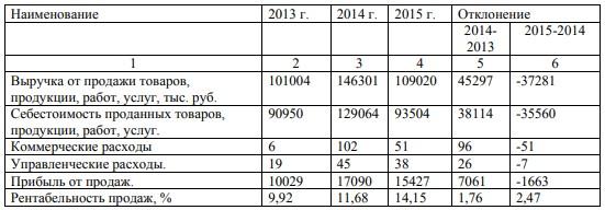 Анализ прибыли от продаж ООО «КрасУпакСервис»