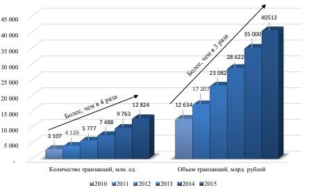 Динамика количества и объёма совершенных операций с использованием карт на территории России