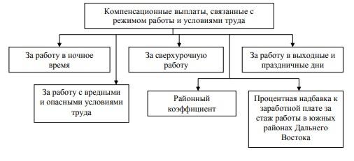Доплаты и надбавки компенсирующего характера работникам ООО «АГРО-С.Е.В.»
