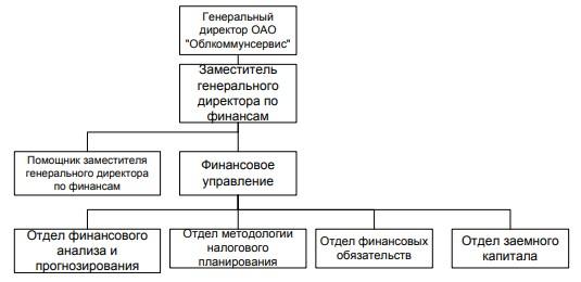 Рисунок 6 – Структура системы управления финансами в ОАО «Облкоммунсервис»