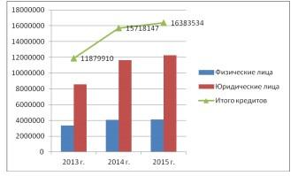 Рисунок 5 - Анализ динамики кредитных операций по типу клиентов ПАО «Сбербанк России» за 2013-2015 гг.