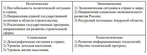 Таблица 6 - Основные группы факторов, оказывающие влияние на рынок строительных материалов в Амурской области