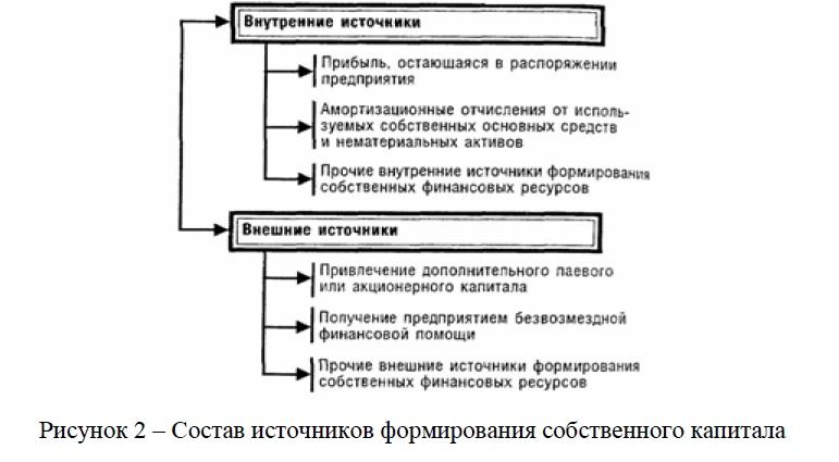 Состав источников формирования собственного капитала