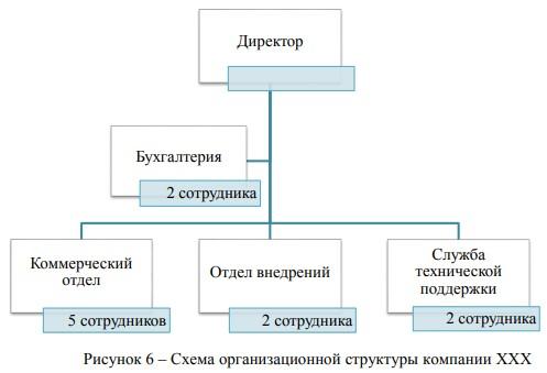 Схема организационной структуры компании XXX