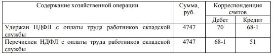 Бухгалтерские записи по учету удержаний из оплаты труда работников ООО «КрасУпакСервис»