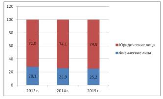 Рисунок 6 - Анализ структуры кредитных операций по типу клиентов,%