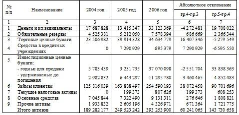 Маркетинг банковских услуг на примере АО Народный банк Казахстана  Таблица 2 Динамика объема активов баланса
