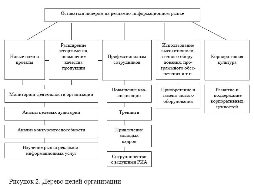 Дерево целей организации