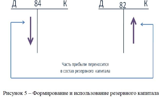 Схема формирования, погашения и уменьшения уставного капитала