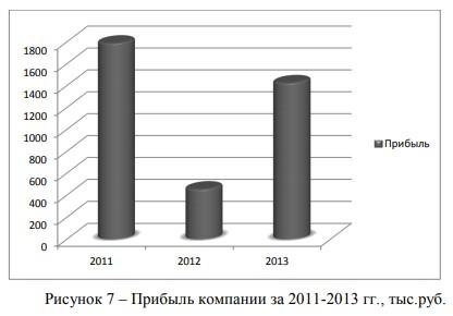 Прибыль компании за 2011-2013 гг., тыс.руб.