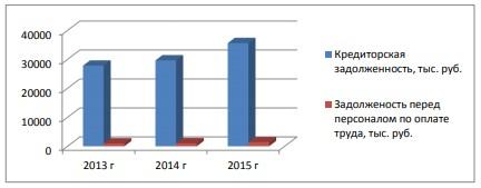 Динамика кредиторской задолженности и задолженности перед персоналом по оплате труда в ООО «КрасУпакСервис» за 2013-2015 гг.
