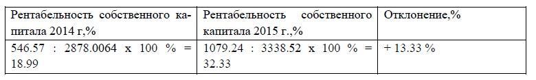 Динамика рентабельности собственного капитала ООО «Мустанг-Авто»