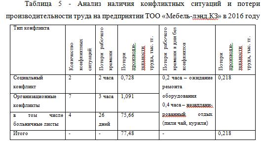 Анализ конфликтов_курсовая