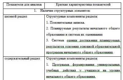 Анализ образовательной программы школы №3_Экзамен на 5_ отчет о практике в школе