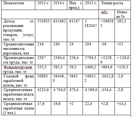Анализ показателей заработной платы в ТОО «Евротехсервис К» в 2014-2015 г.