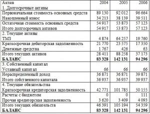 Эффективность развития малого бизнеса в Казахстане на примере ТОО  Пути развития малого бизнеса в Республике Казахстан