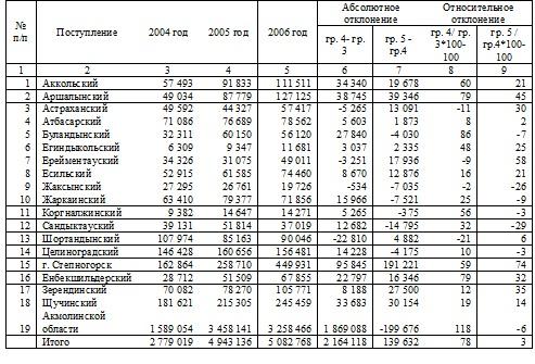 Имущественное налогообложение физических лиц в Республике  ГЛАВА 3 ПРОБЛЕМЫ ИМУЩЕСТВЕННОГО НАЛОГООБЛОЖЕНИЯ ФИЗИЧЕСКИХ ЛИЦ И ПУТИ ИХ ПРЕОДОЛЕНИЯ