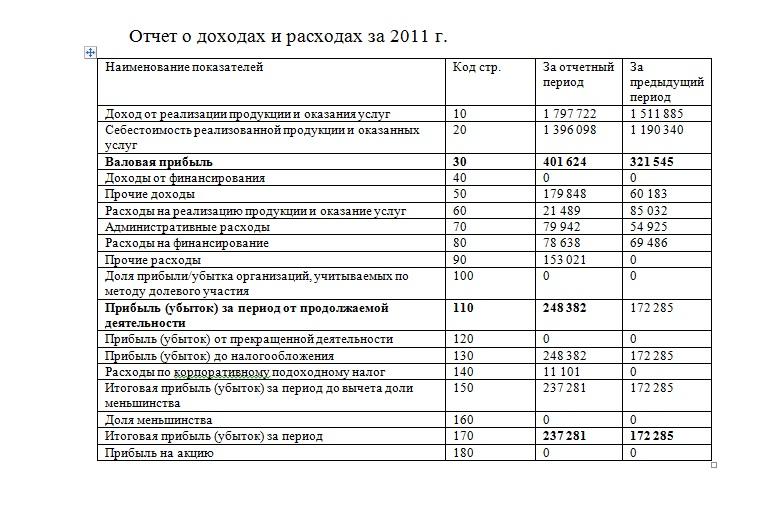 Отчет по практике в агроцентре 4139