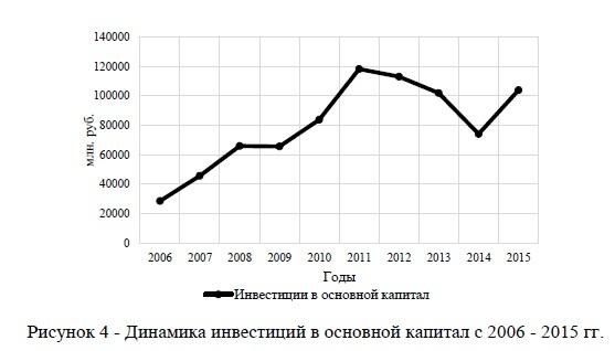 Динамика инвестиций в основной капитал с 2006 - 2015 гг.
