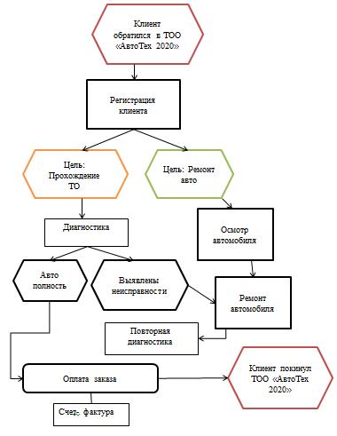Бизнес-процесс «Сервисное обслуживание автомобилей» в ТОО «АвтоТех 2020»