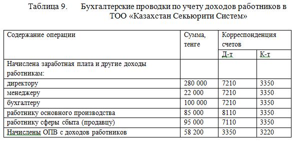 Бухгалтерские проводки по учету доходов работников в    ТОО «Казахстан Секьюрити Систем»
