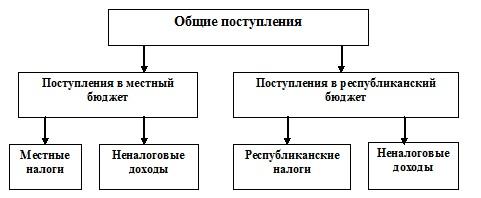 Формирование местного бюджета на пример Отдела финансов города  Рис 4 Схема формирования доходов по г Кокшетау