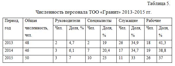 Численность персонала Гранит_отчет