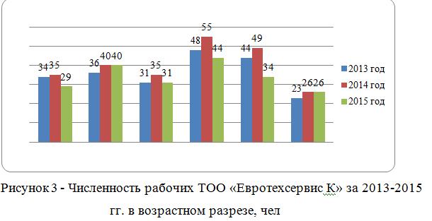 Численность рабочих ТОО «Евротехсервис К» за 2013-2015 гг. в возрастном разрезе, чел