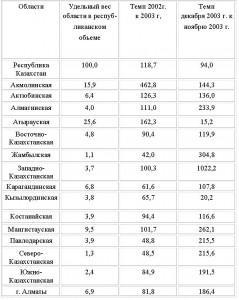 Инвестиции предприятия в РК Курсовые работы Скачать 2 2 Иностранные инвестиции на предприятиях Казахстана