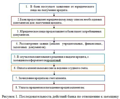 последовательность действий банка с заемщиком_отчет_2016