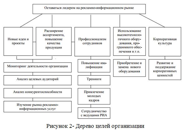 дерево целей_курсовая