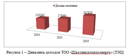 Динамика доходов ТОО «Шахтинсктеплоэнерго» (ТЭЦ)