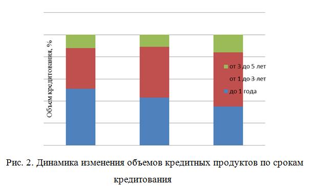 динамика изменения объемов кредитных продуктов_Диплом
