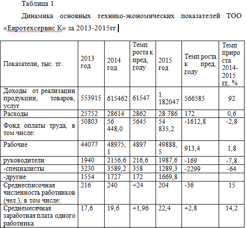 Динамика основных технико-экономических показателей ТОО «Евротехсервис К» за 2013-2015гг.