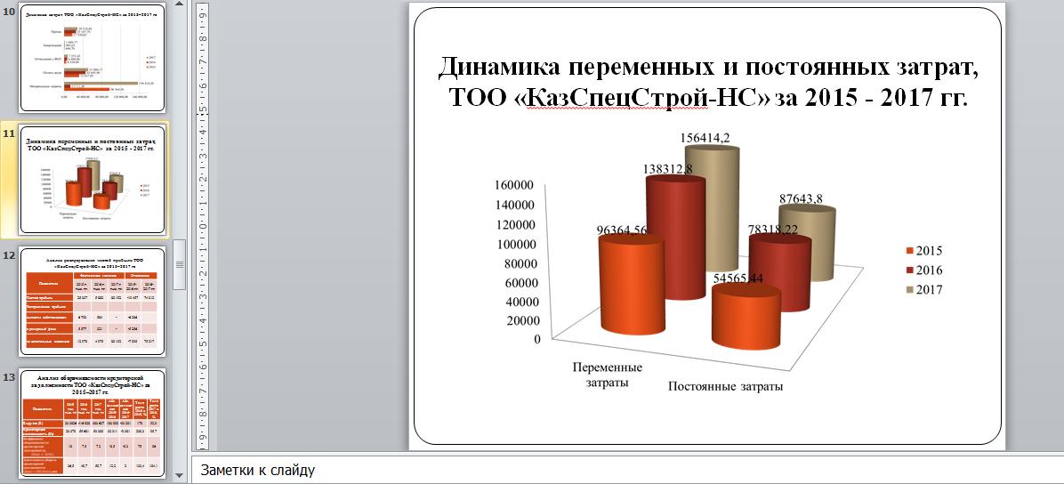 Динамика переменных и постоянных затрат, ТОО «КазСпецСтрой-НС» за 2015 - 2017 гг.