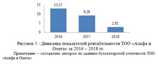 Динамика показателей рентабельности ТОО «Альфа и Омега» за 2016 – 2018 гг._диплом