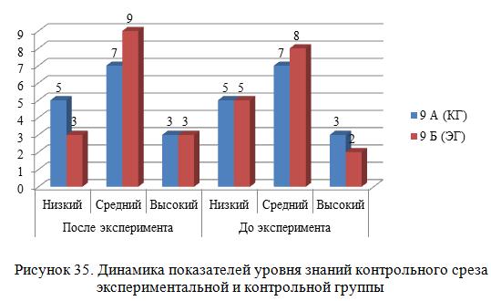 Динамика показателей уровня знаний контрольного среза экспериментальной и контрольной группы