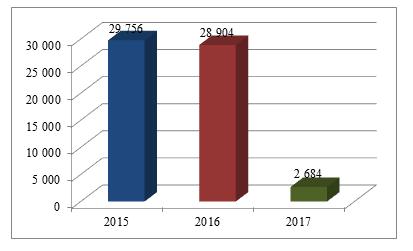 Динамика прибыли ТОО «АвтоТех 2020» за 2015-2017 гг.