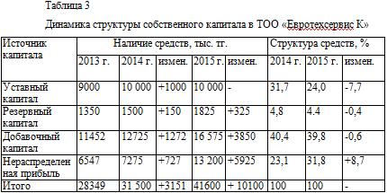 Динамика структуры собственного капитала в ТОО «Евротехсервис К»