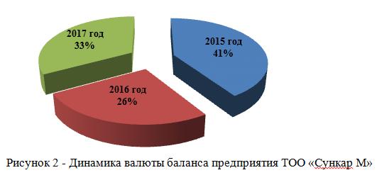 Динамика валюты баланса предприятия ТОО «Сункар М»