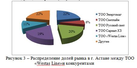 Доля рынка между ТОО «Westas Line» и конкурентами