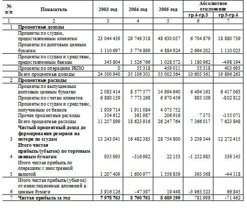Жилищное ипотечное кредитование на примере АО Темирбанк  2 3 Анализ жилищного ипотечного кредитования АО Темирбанк