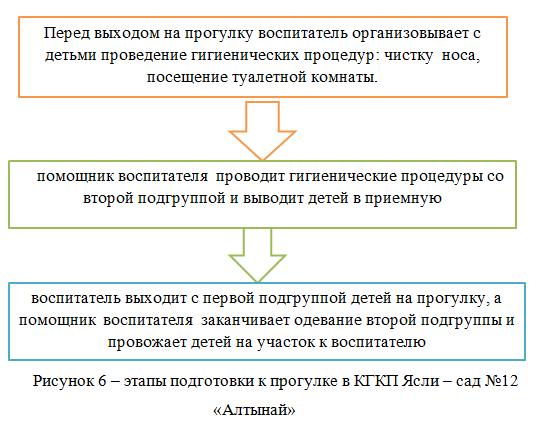 этапы подготовки к прогулке в КГКП Ясли – сад №12 «Алтынай»_отчет о практике_Экзамен на 5