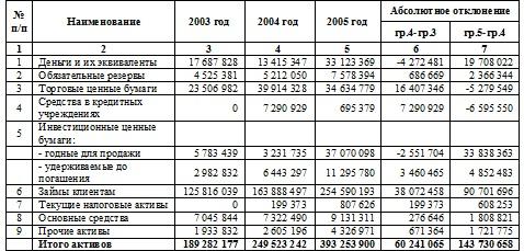 Оценка финансовой устойчивости коммерческого банка на примере АО  Наблюдается увеличение