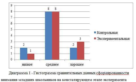 Гистограмма сравнительных данных сформированности внимания младших школьников на констатирующем этапе эксперимента